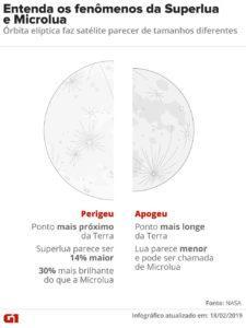 diferenca entre superlua e microlua v2